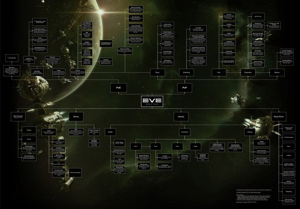 "A ""little"" chart to tell you about all the possibilities in EvE Online"
